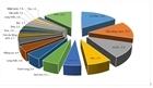 Xuất khẩu chính ngạch: Hướng phát triển bền vững